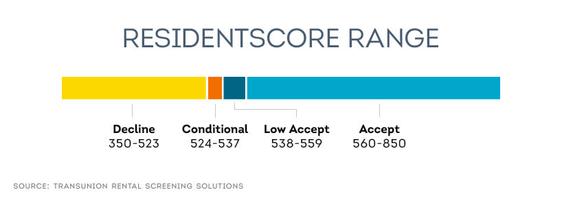 SmartMove tenant screening ResidentScore appraises tenant credit worthiness